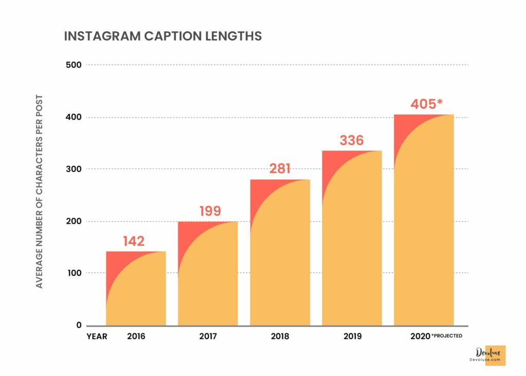 How to be a Fashion Influencer on Instagram   Best Guide For You Write Meaningful Captions Instagram caption lengths